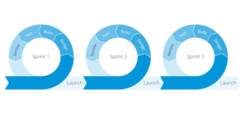 Agile Sprint Process Graphic by Dzone.com