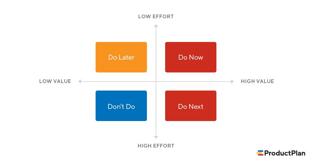2X2-prioritization