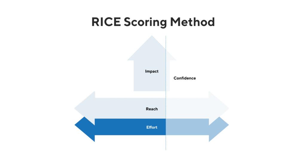 RICE Scoring Method