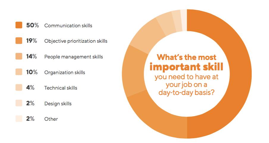 product-management-communication-skills
