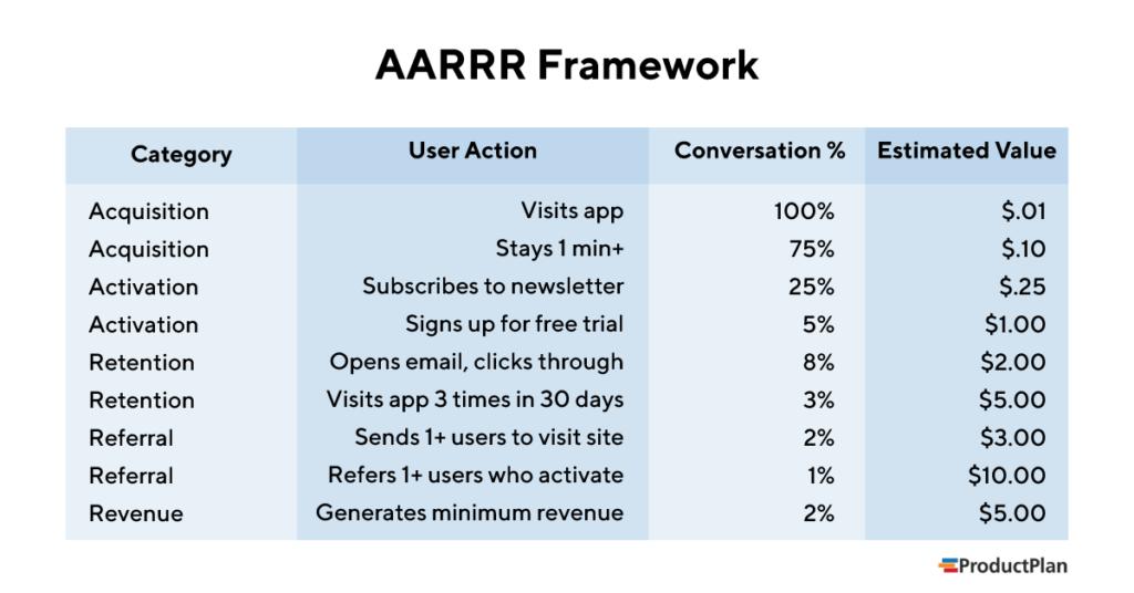 AARRR Pirate Metrics Framework