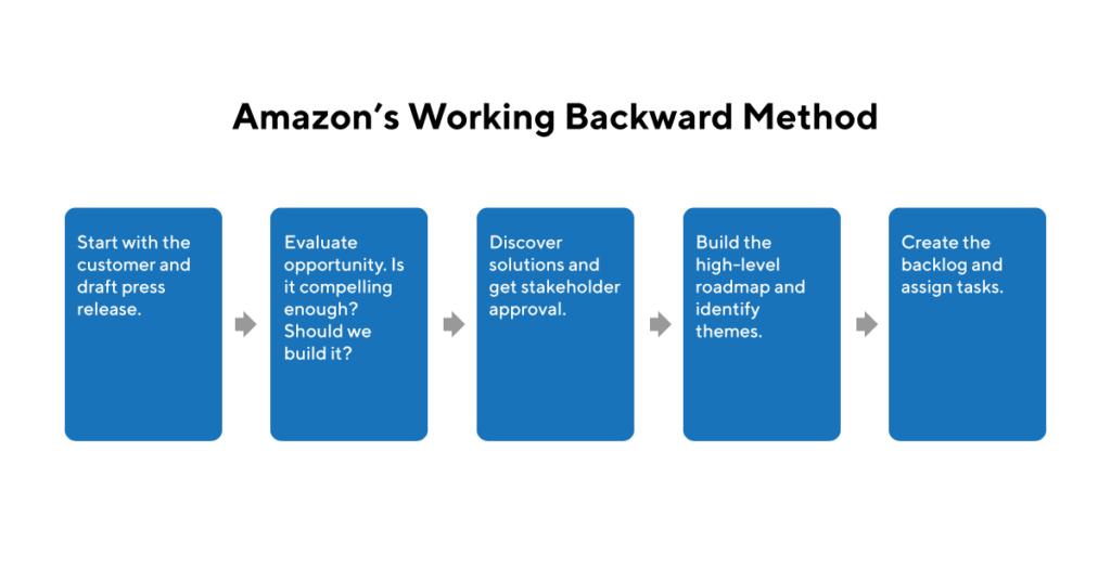 Amazon Working Backwards Method Explanation Graphic