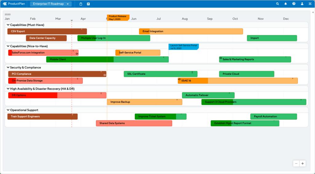 Enterprise IT Roadmap Template by ProductPlan