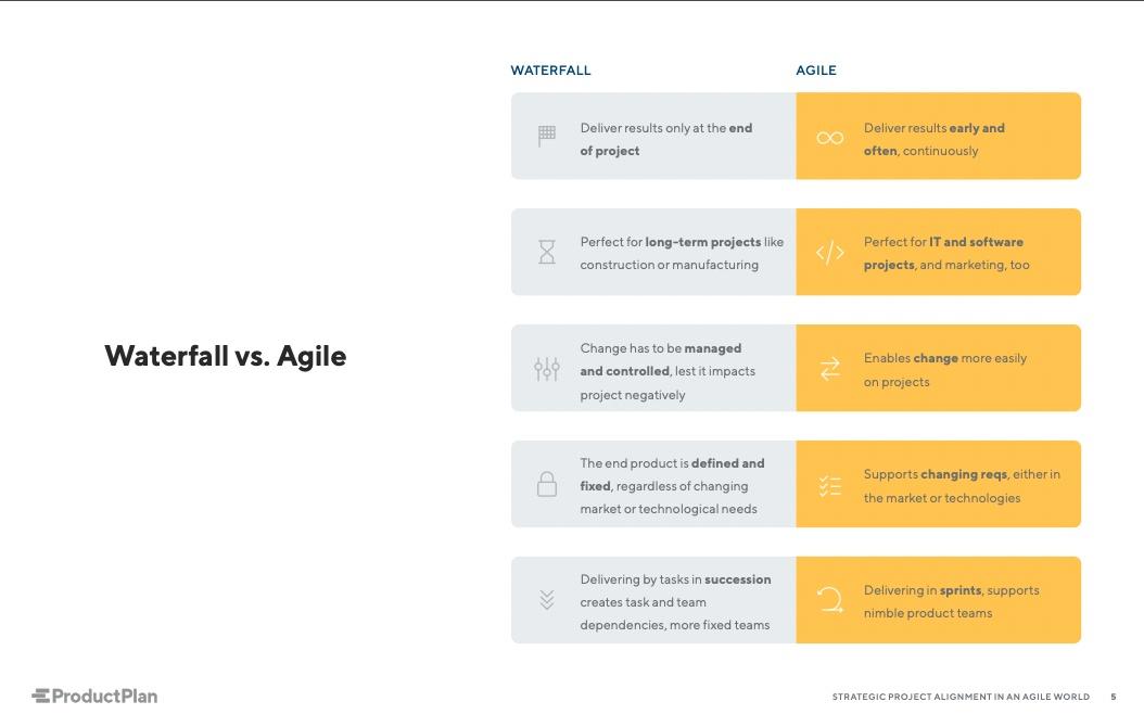 waterfall-agile-chart-update